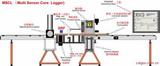 岩芯综合测试系统