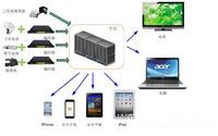 嵌入式流媒体服务器Kylines Server500