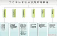 万欣实验室建设项目(专项建设)管理系统