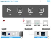 BEESMART智能化控制系统产品(Zigbee 3.0标准)
