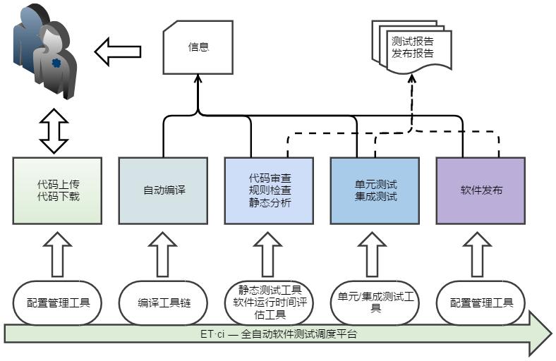 ET·ci —持續集成驗證平臺