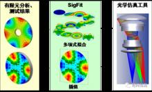 SigFit — 光—机—热耦合分析软件