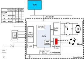 防夾電機控制單元Smart Motor