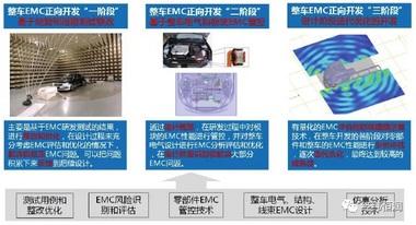 整车EMC正向开发及仿真