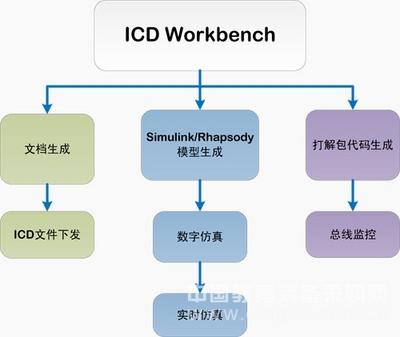 ICD Workbench-电子系统接口数据设计与管理工具