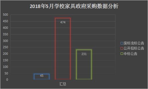 2018年5月学校家具政府采购需求数据分析