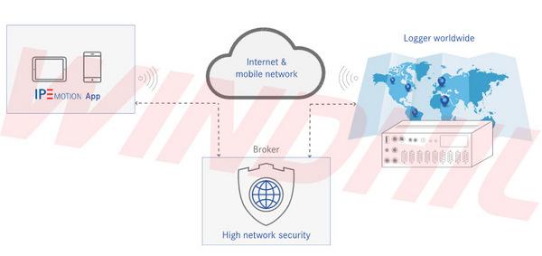 IPETRONIK在线远程数据显示方案