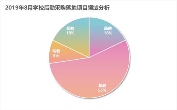 8月學校智慧后勤裝備采購  基教落地項目占比達55%