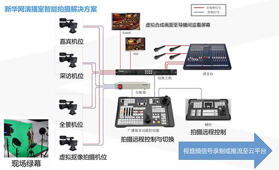 KXWELL高品质智能拍摄系统助力两会报道
