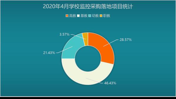 2020年4月学校监控采购 福建成为采购量最高省份