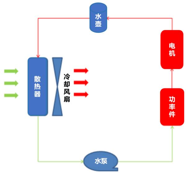 IPETRONIK电动汽车热管理测试方案