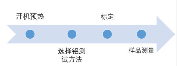 水质中铝含量的测定