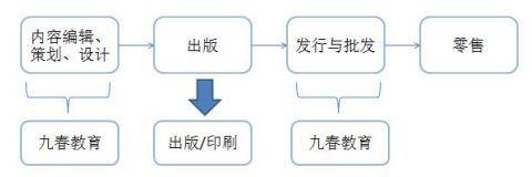 九春教育拟挂牌新三板,布局信息化市场