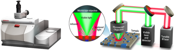 QD中国北京实验室引进美国PSC非接触亚微米分辨红外拉曼同步测量系统-mIRage样机