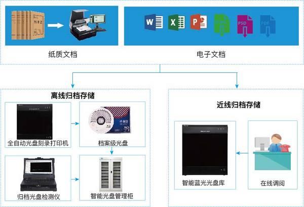 DMX-档案数字化全自动光盘刻录归档方案