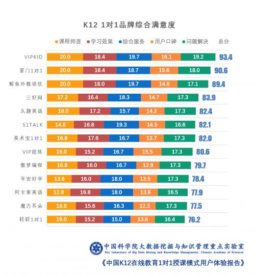 深圳市消委会发布在线英语教育调查:VIPKID用户口碑排名第一