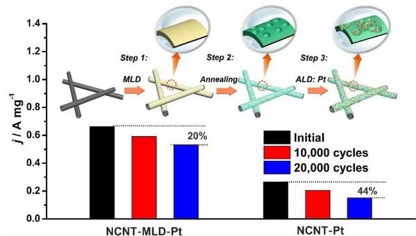 Nano Energy:分子层沉积技术助力铂基催化剂性能提升