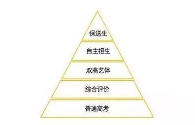 新高考改革,新招生模式分層,你在哪一層?