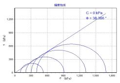 砂土内摩擦角的两种试验方法对比