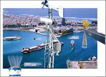 港口安全系统