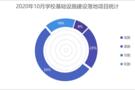 2020年10月學校基礎設施建設  福建省奪得桂冠