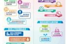 """安徽:""""十二五""""以来教育公平取得新成效"""