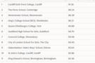 英国中学择校最大误区,不说你不知道!
