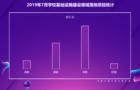2019年7月學?;∩枋┎曬?幼教占比高達52%