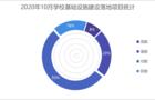 2020年10月学校基础设施建设  福建省夺得桂冠