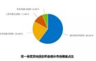 上半年激光投影在各细分领域的市场发展