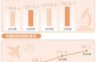 2016年全国科技经费投入统计发布