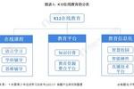 2021年中国K12在线教育行业市场规模及发展前景分析 2026年市场规模或突破5000亿元