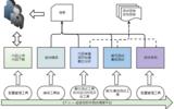 ET·ci —持续集成验证平台