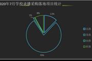 2020年7月学校录播采购 福建、广东、黑龙江位列前三