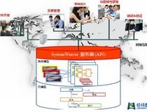 Systemweaver — 电子电气协同设计研发平台