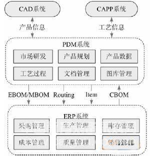 PDM和ERP系统集成内容