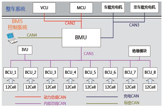 电池管理系统拓扑结构