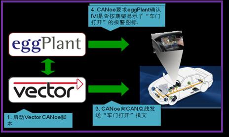 eggPlant — HMI自动化测试软件