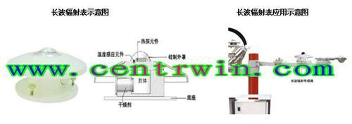 长波辐射表 型号:BYT-LRT-1