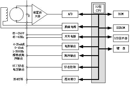 转换成标准的电流信号或频率信号,便于流速的显示,控制与调节.