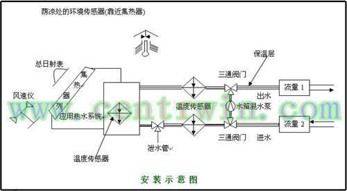 太阳热水系统性能测试仪(便携式仪器适合太阳能热水工程现场检测)
