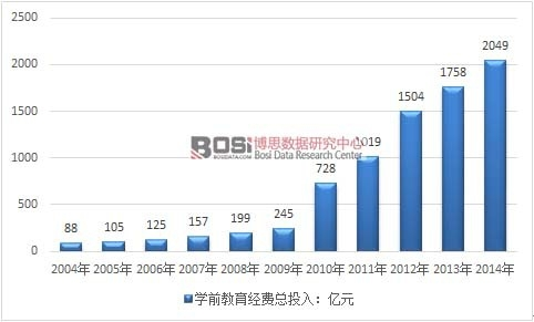 中国学前教育市场规模及民办幼儿园发展现状分析