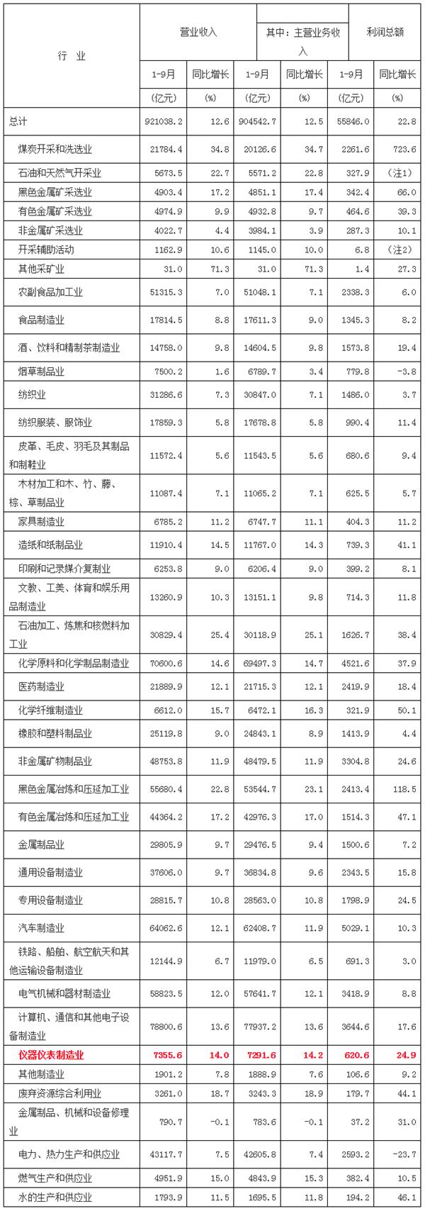1-9月份仪器仪表制造业利润总额620.6亿